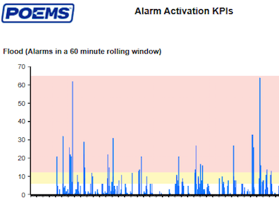 Alarm activation process by enersys in houston texas.